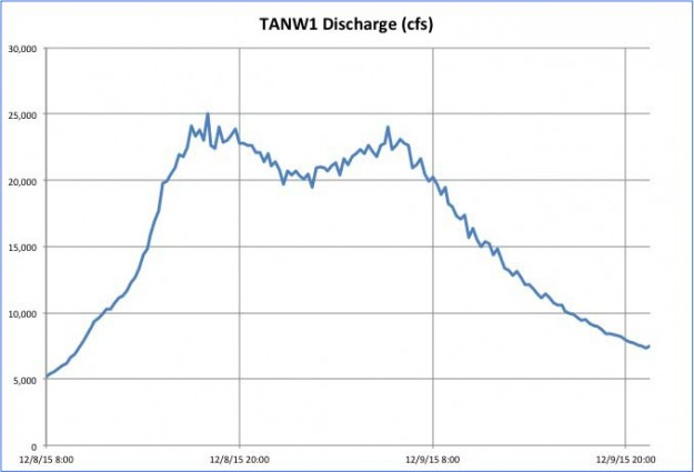 TANW1 Discharge